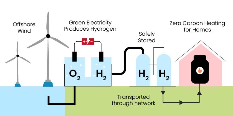 How Do Hydrogen Boilers Work