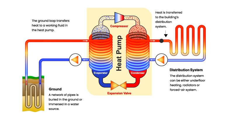how do ground source heat pumps work